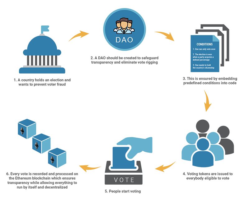 followmyvote_vote_blockchain